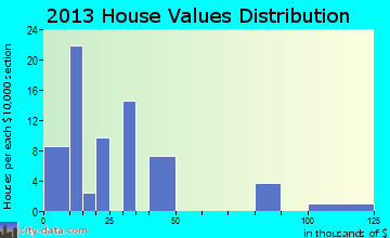 Kincaid home values distribution
