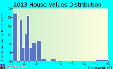 Kanorado home values distribution