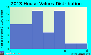 Hunter home values distribution
