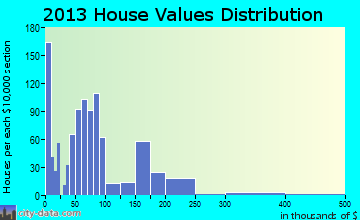 Hugoton home values distribution