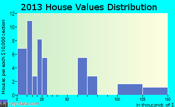 Horace home values distribution