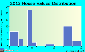 Hazelton home values distribution
