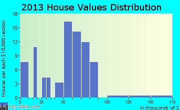 Harveyville home values distribution