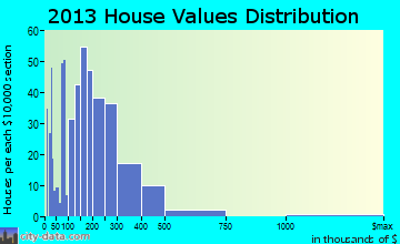 Big Lake home values distribution