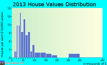 Gridley home values distribution