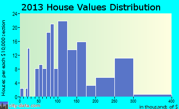 Greensburg home values distribution
