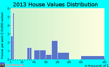 Brevig Mission home values distribution