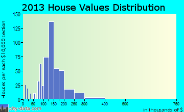 Goddard home values distribution