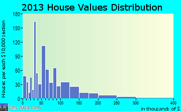 Garnett home values distribution