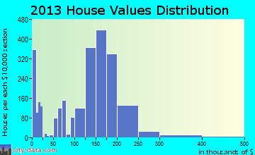 Gardner home values distribution
