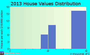 Galatia home values distribution
