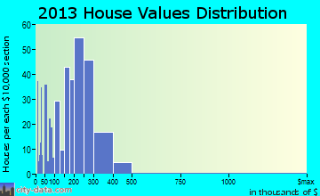 Butte home values distribution