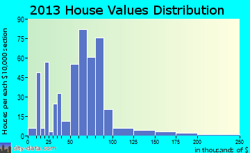Erie home values distribution