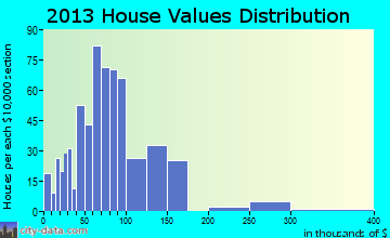 Ellis home values distribution