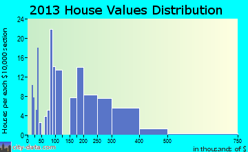 Buffalo Soapstone home values distribution