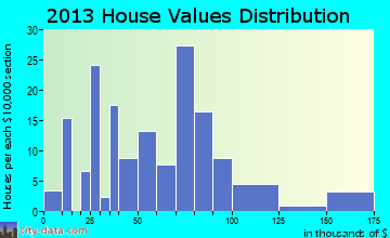 Edna home values distribution