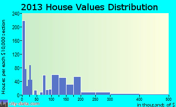 Edwardsville, KS house values