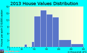 Countryside home values distribution