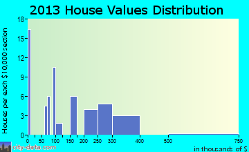 Chickaloon home values distribution