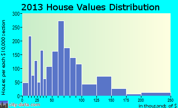 Concordia home values distribution