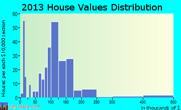 Colwich home values distribution