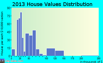 Coldwater home values distribution