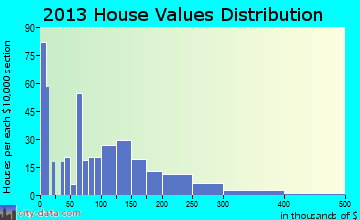 Cimarron home values distribution