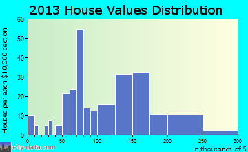 Chapman home values distribution