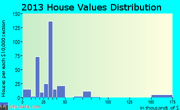 Cedar Vale home values distribution