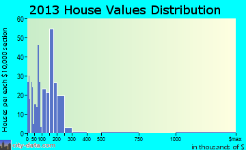 Coaling home values distribution