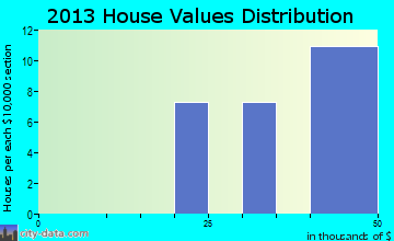Bushong home values distribution