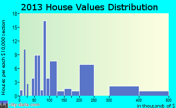 Chevak home values distribution