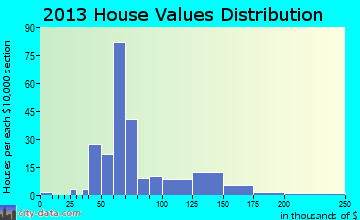 Burrton home values distribution