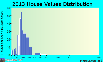 Buhler home values distribution