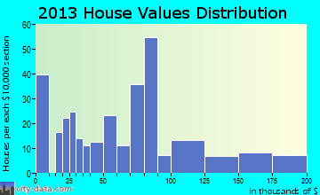 Bucklin home values distribution