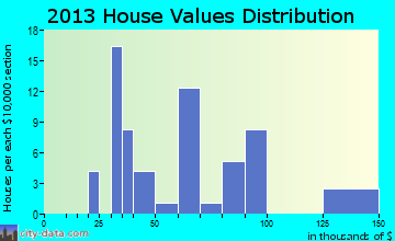 Bern home values distribution