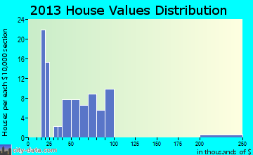 Beattie, KS house values