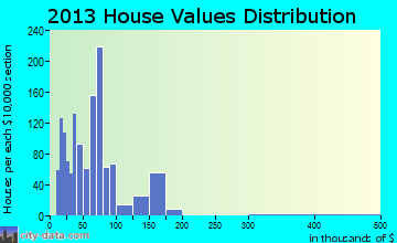 Baxter Springs home values distribution