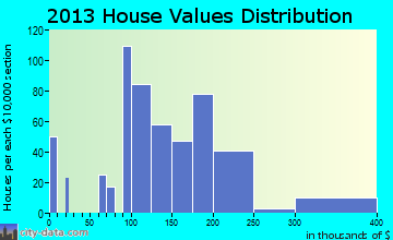 Baldwin City home values distribution