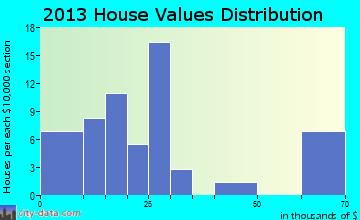 Athol home values distribution