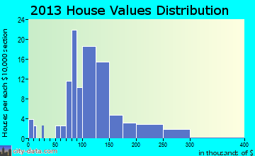 Assaria home values distribution