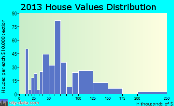Arma, KS house values