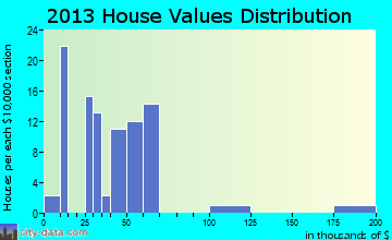 Winona home values distribution