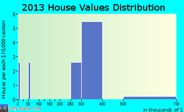 Willowbrook, KS house values