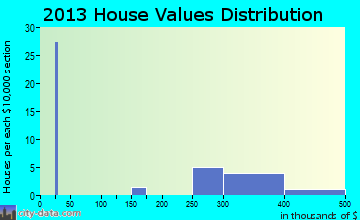 Cooper Landing home values distribution