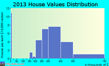 Westwood Hills home values distribution