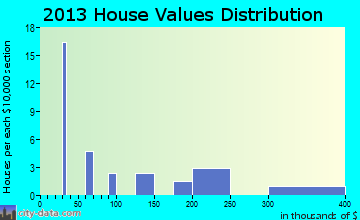 Clam Gulch home values distribution
