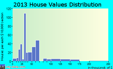 Weir home values distribution