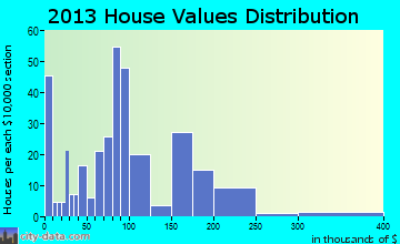 Wathena home values distribution