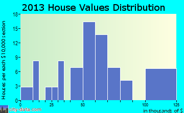 Walton, KS house values